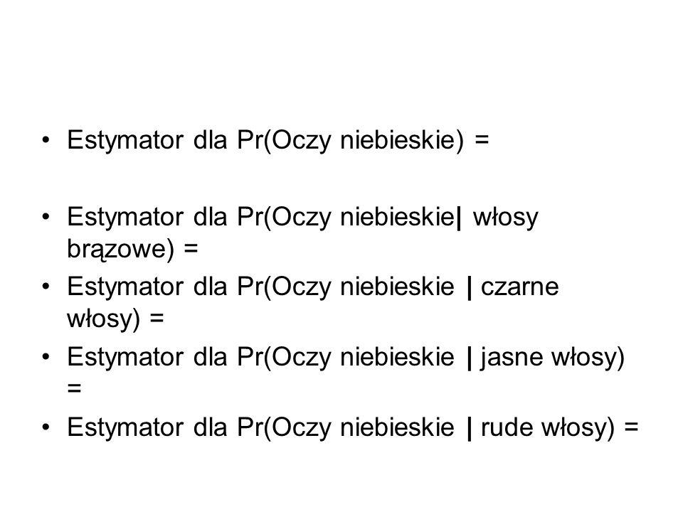 Estymator dla Pr(Oczy niebieskie) =