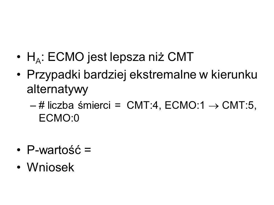 HA: ECMO jest lepsza niż CMT