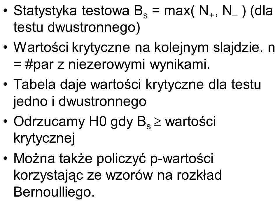 Statystyka testowa Bs = max( N+, N– ) (dla testu dwustronnego)