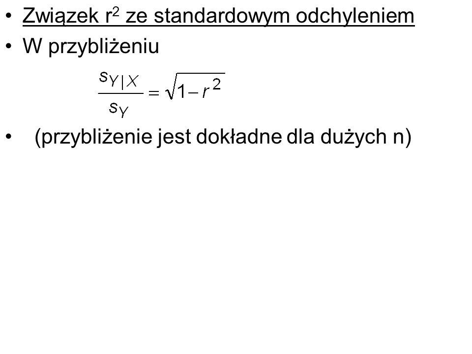 Związek r2 ze standardowym odchyleniem