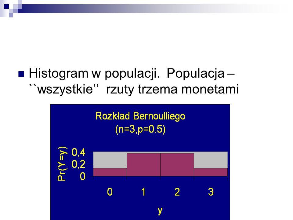 Histogram w populacji. Populacja – ``wszystkie'' rzuty trzema monetami