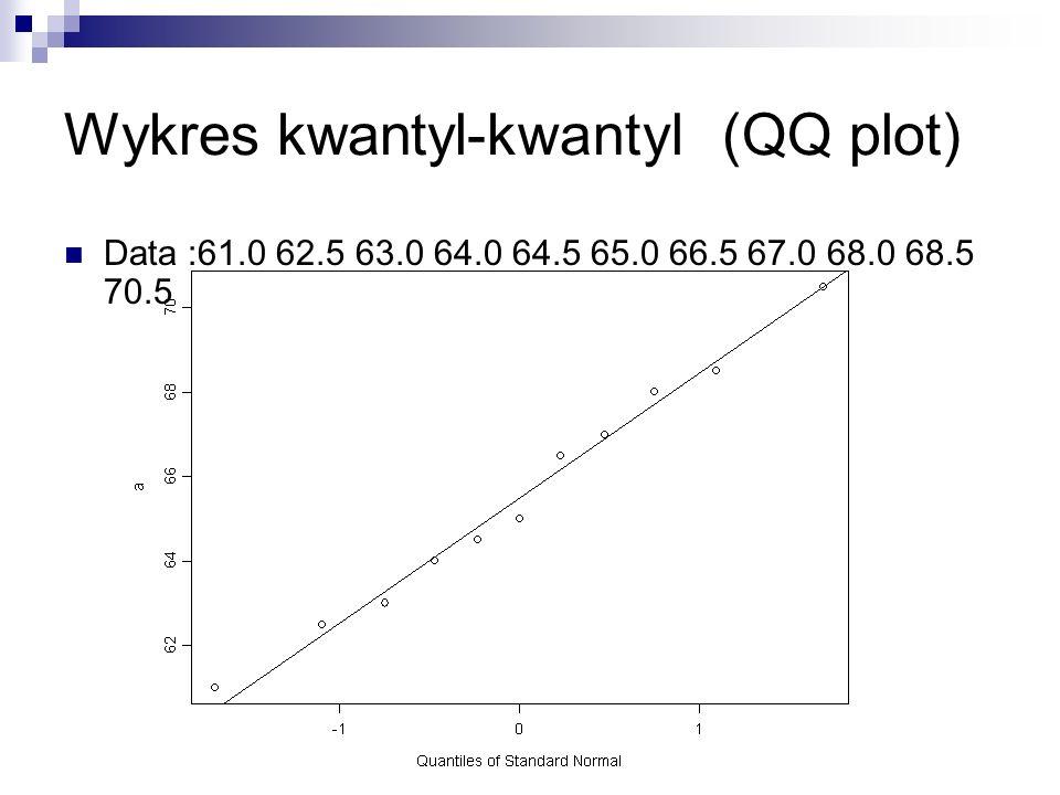 Wykres kwantyl-kwantyl (QQ plot)