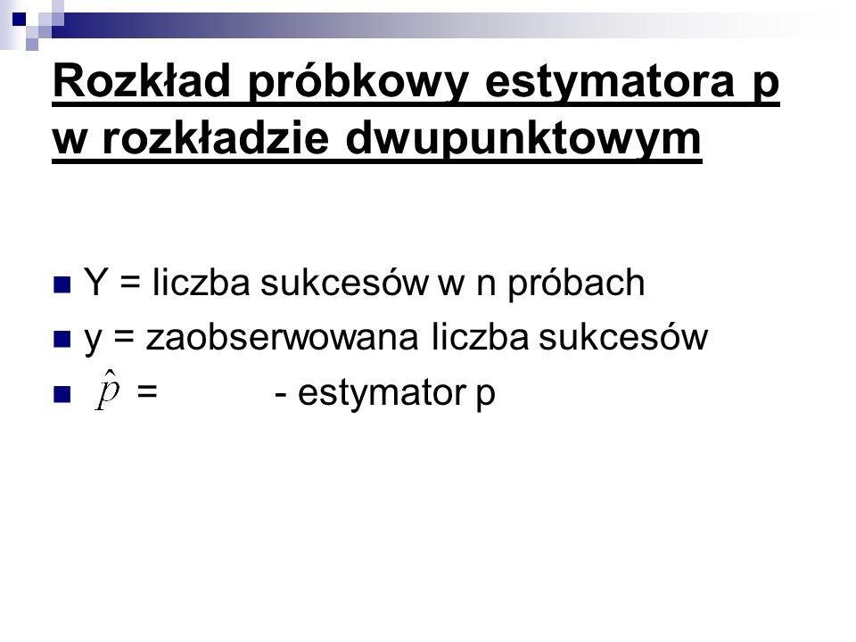 Rozkład próbkowy estymatora p w rozkładzie dwupunktowym
