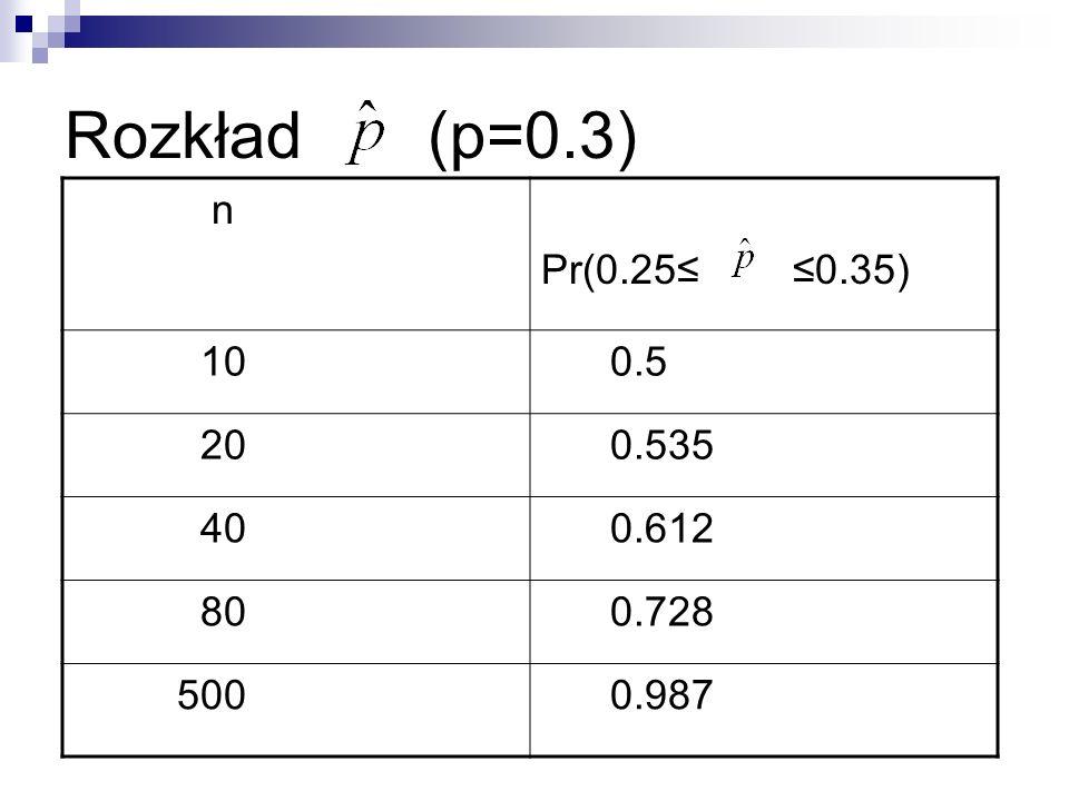 Rozkład (p=0.3) n Pr(0.25≤ ≤0.35) 10 0.5 20 0.535 40 0.612 80 0.728 500 0.987