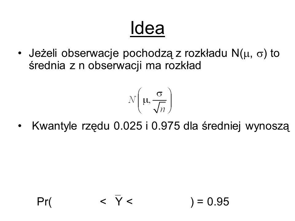 Idea Jeżeli obserwacje pochodzą z rozkładu N(, ) to średnia z n obserwacji ma rozkład. Kwantyle rzędu 0.025 i 0.975 dla średniej wynoszą.