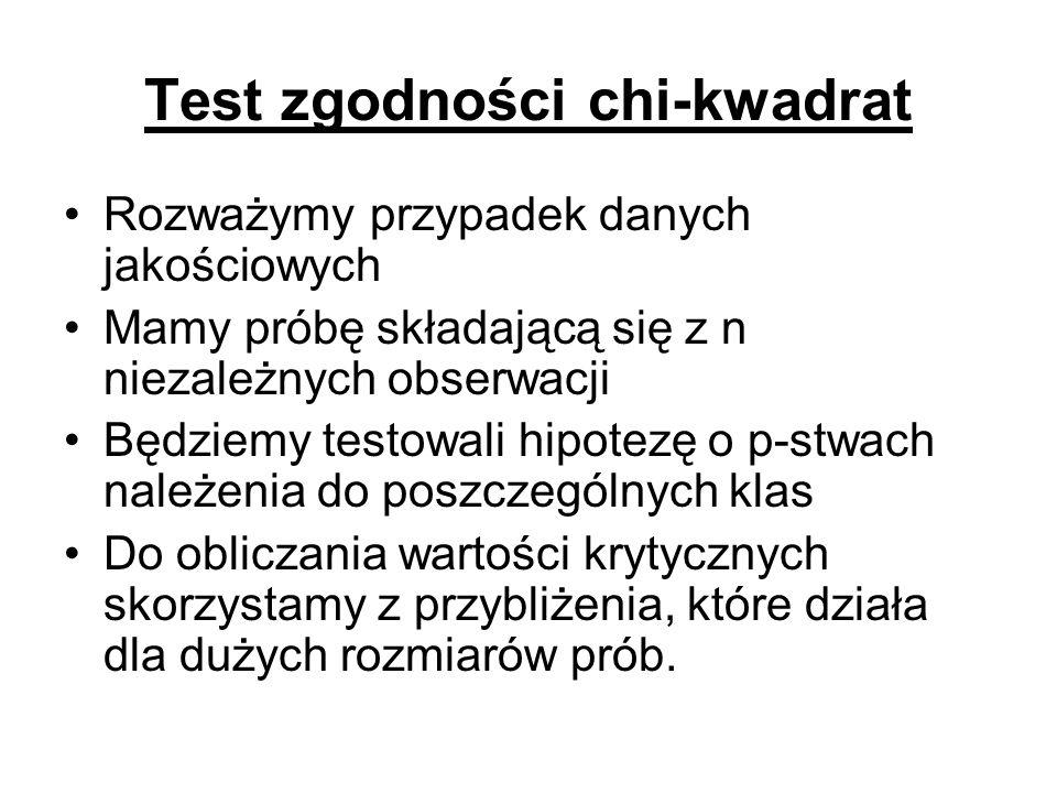 Test zgodności chi-kwadrat