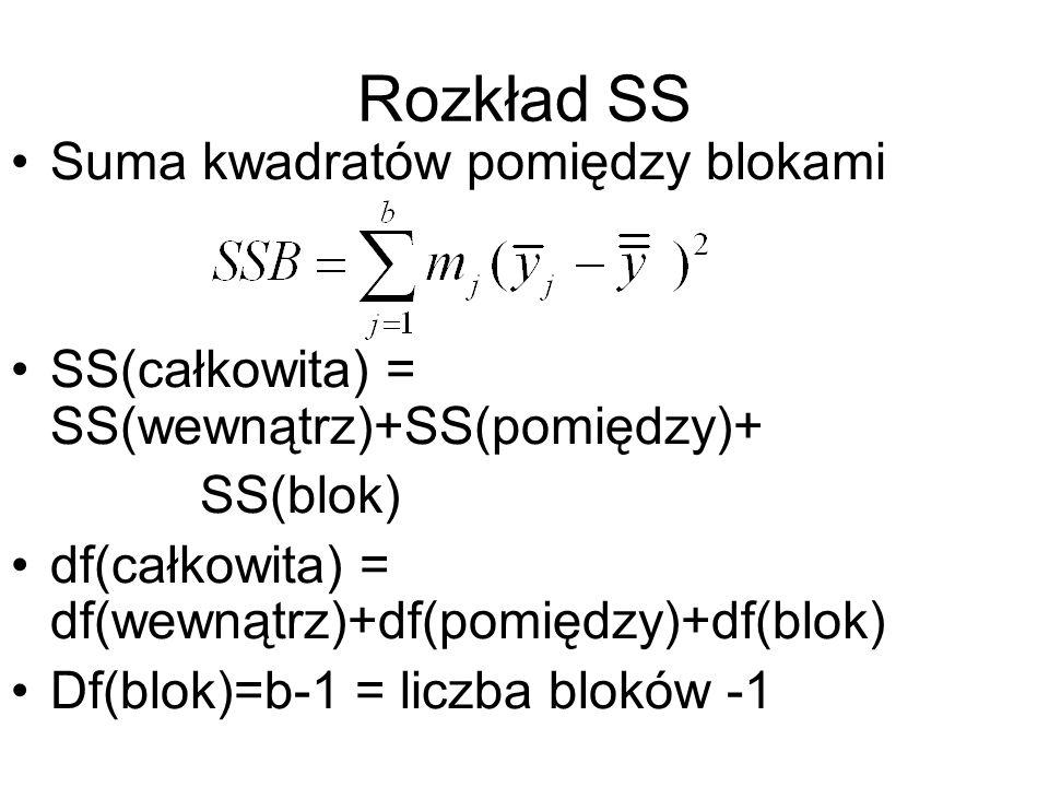 Rozkład SS Suma kwadratów pomiędzy blokami