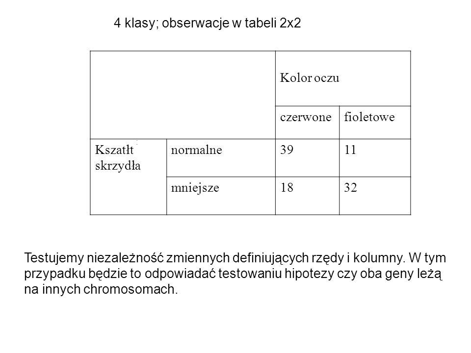 4 klasy; obserwacje w tabeli 2x2