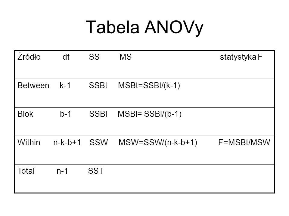 Tabela ANOVy Źródło df SS MS statystyka F