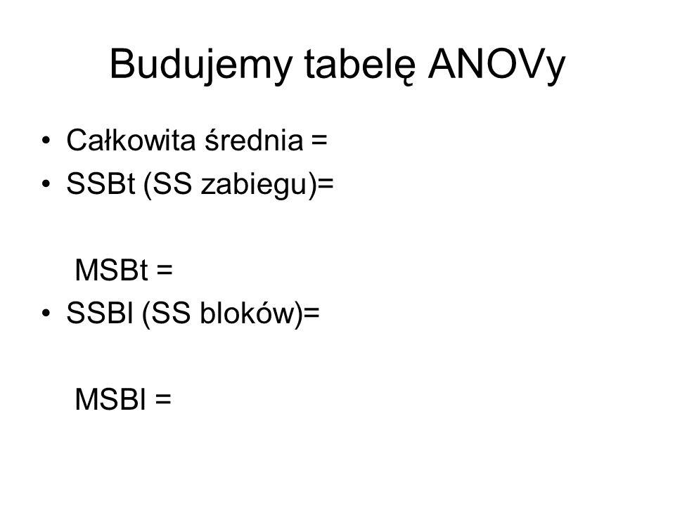 Budujemy tabelę ANOVy Całkowita średnia = SSBt (SS zabiegu)= MSBt =