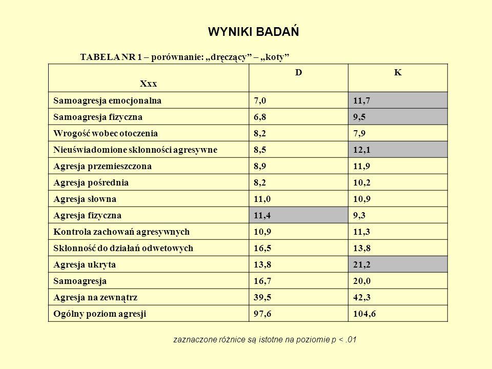 zaznaczone różnice są istotne na poziomie p < .01