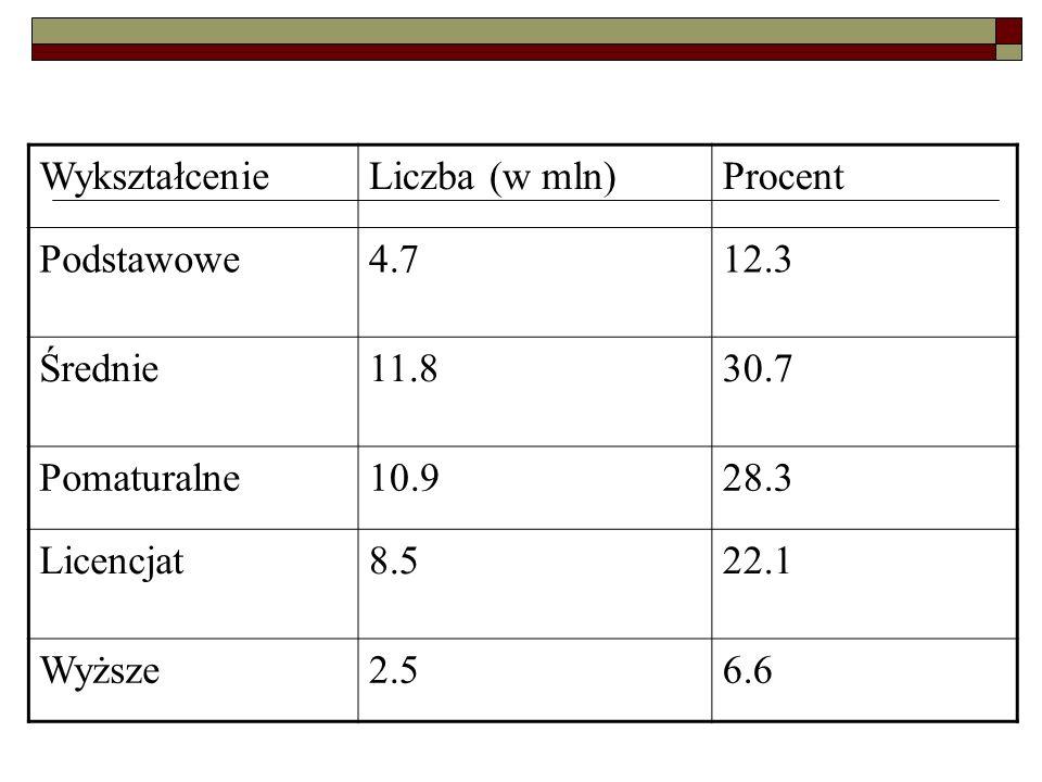 Wykształcenie Liczba (w mln) Procent. Podstawowe. 4.7. 12.3. Średnie. 11.8. 30.7. Pomaturalne.