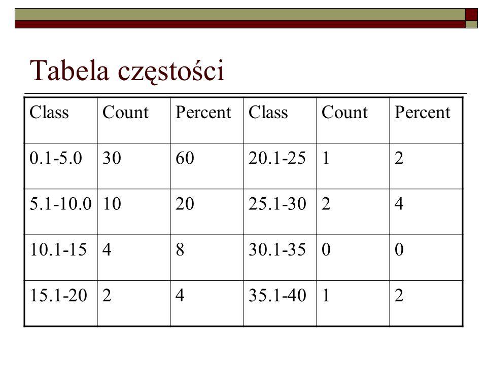 Tabela częstości Class Count Percent 0.1-5.0 30 60 20.1-25 1 2