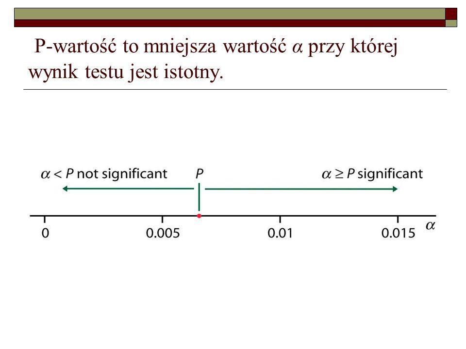 P-wartość to mniejsza wartość α przy której wynik testu jest istotny.