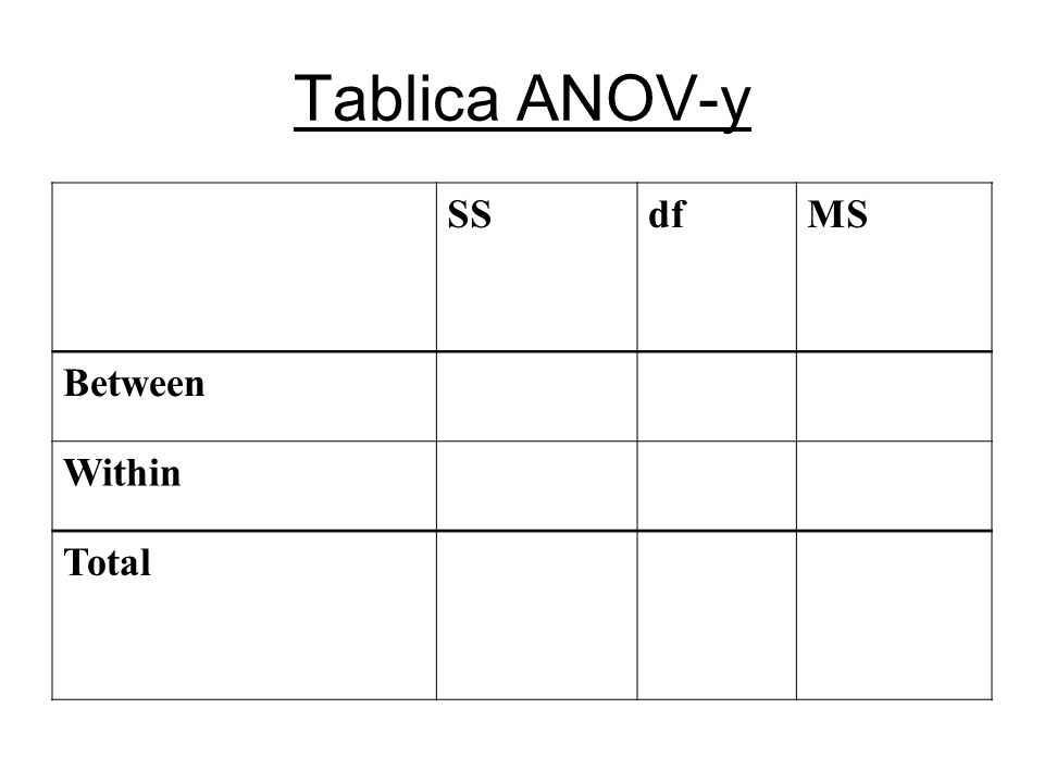 Tablica ANOV-y SS df MS Between Within Total