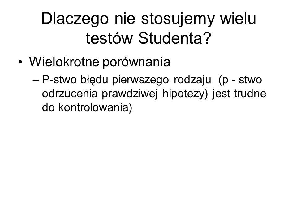 Dlaczego nie stosujemy wielu testów Studenta