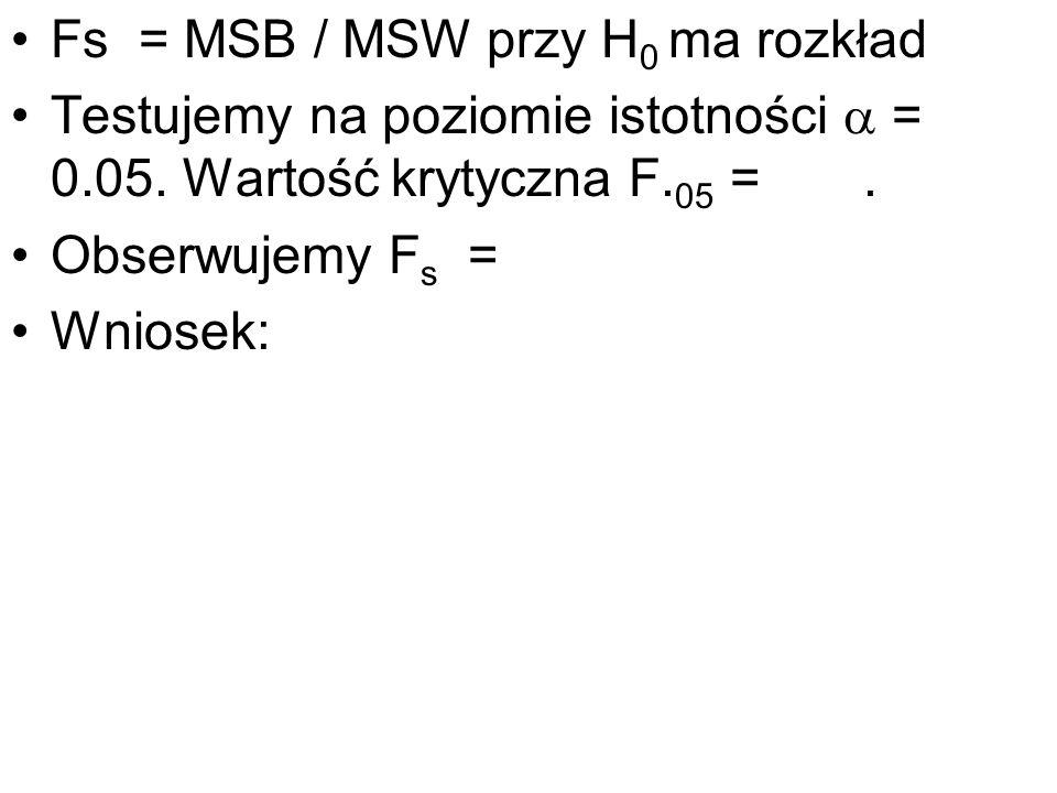 Fs = MSB / MSW przy H0 ma rozkład