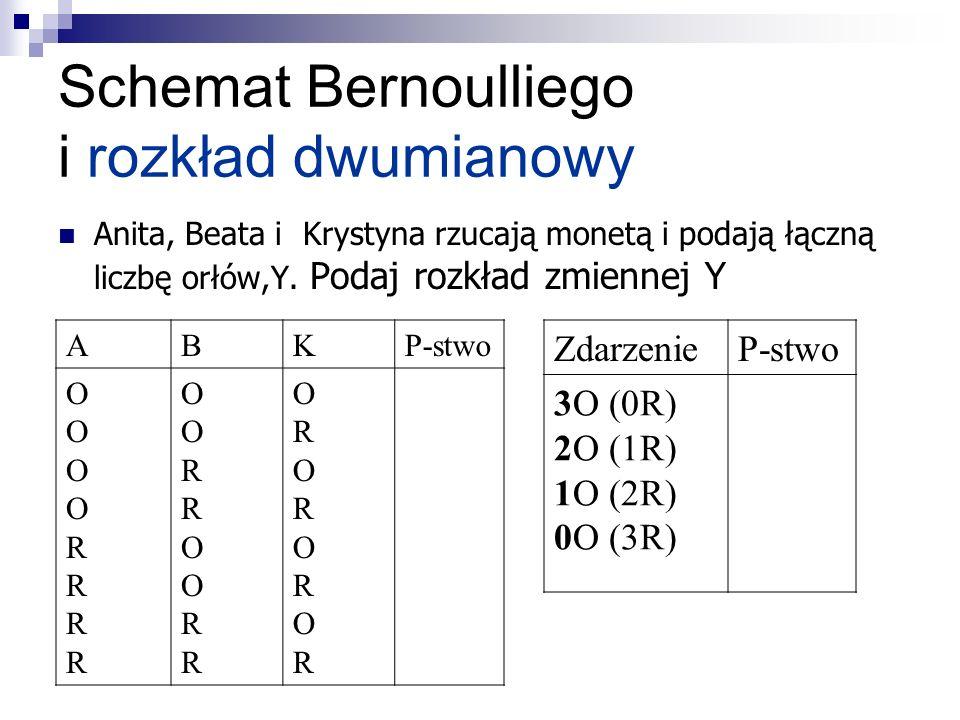 Schemat Bernoulliego i rozkład dwumianowy
