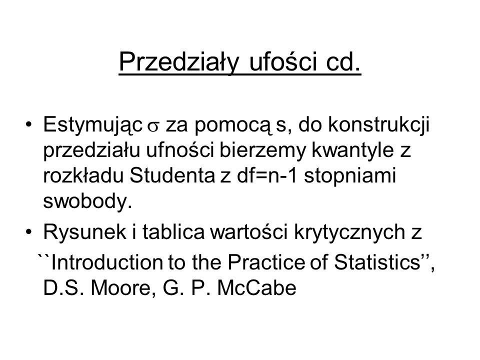Przedziały ufości cd. Estymując  za pomocą s, do konstrukcji przedziału ufności bierzemy kwantyle z rozkładu Studenta z df=n-1 stopniami swobody.