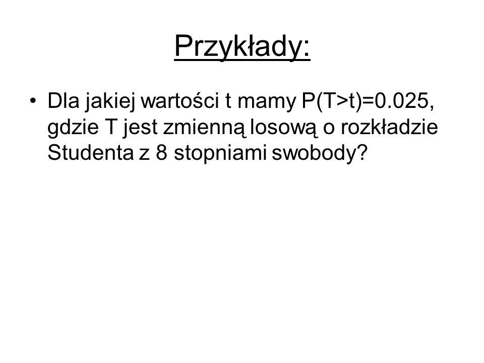 Przykłady: Dla jakiej wartości t mamy P(T>t)=0.025, gdzie T jest zmienną losową o rozkładzie Studenta z 8 stopniami swobody