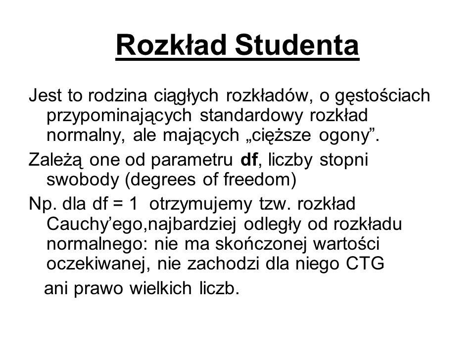 """Rozkład StudentaJest to rodzina ciągłych rozkładów, o gęstościach przypominających standardowy rozkład normalny, ale mających """"cięższe ogony ."""