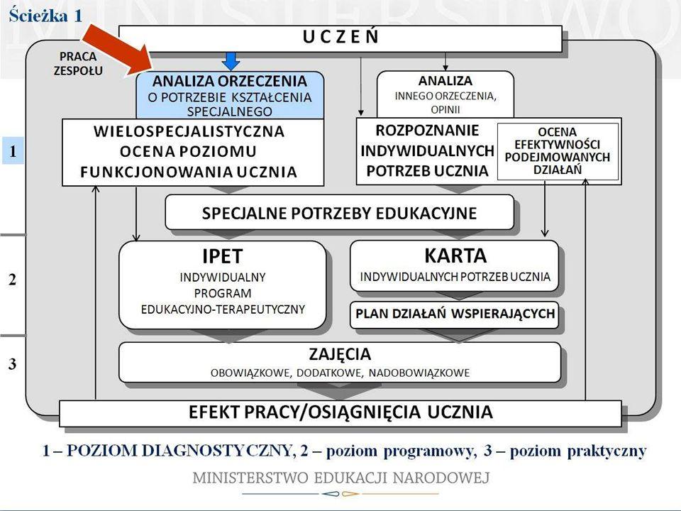 Na tym slajdzie pokazane są drogi postępowania według obydwu ścieżek, przy czym pokazany jest tylko napis Ścieżka 1, od której rozpoczniemy.