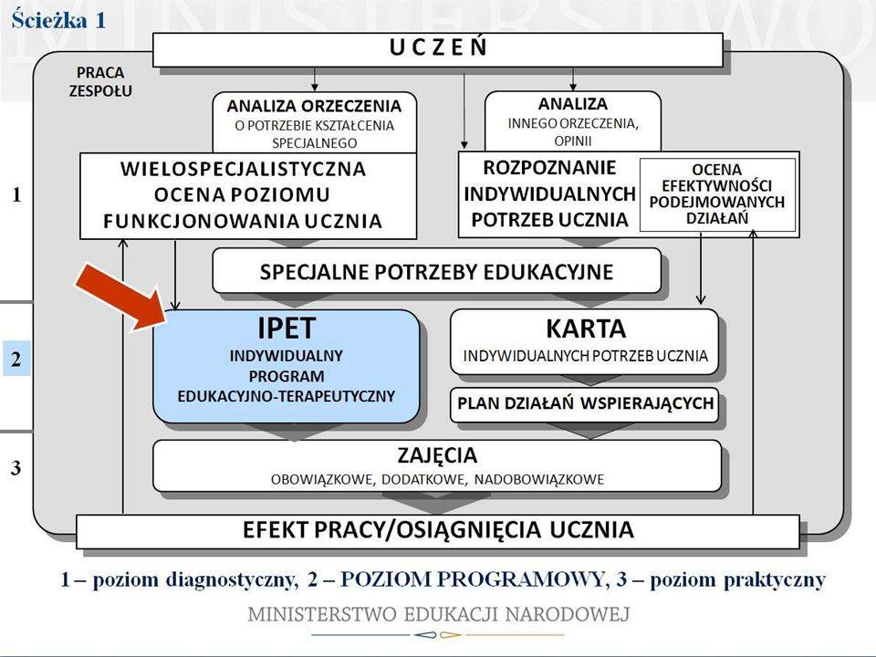 Odpowiedzią na specjalne potrzeby edukacyjne ucznia z orzeczeniem o potrzebie kształcenia specjalnego jest IPET.