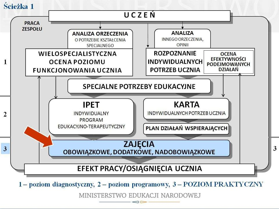 Ustalenia zawarte w IPET przekładają się na sposób prowadzenia zajęć obowiązkowych, dodatkowych i nadobowiązkowych.