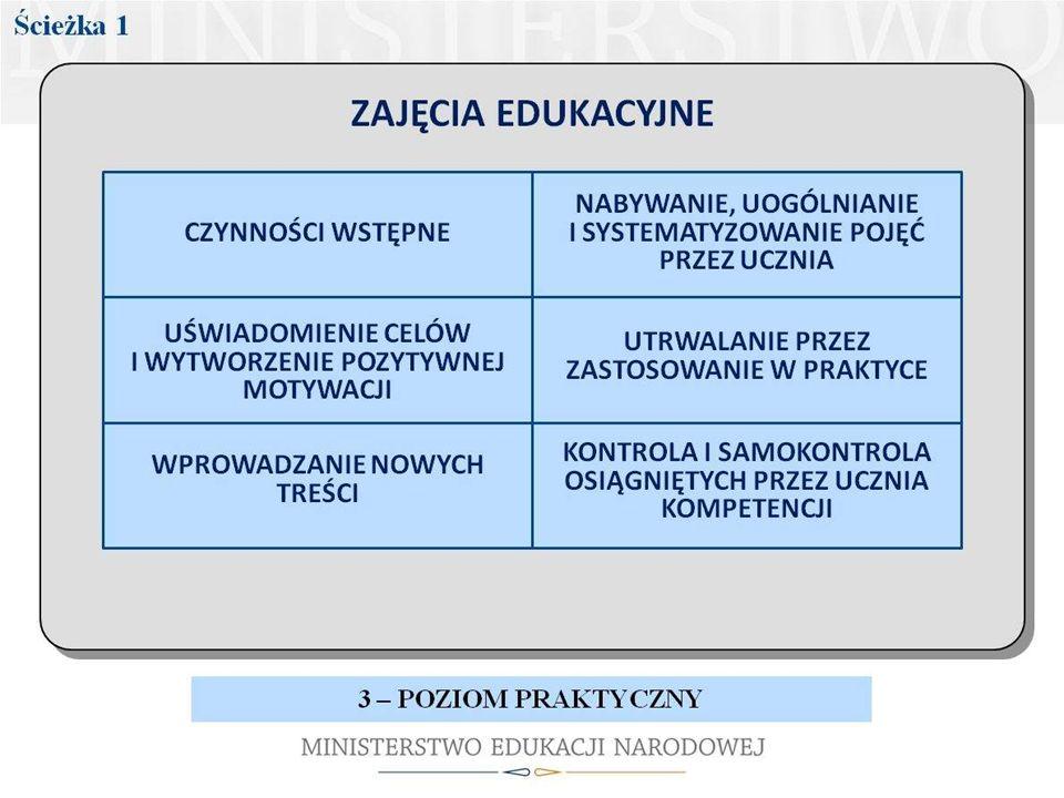 W poszczególnych ogniwach/etapach procesu kształcenia powinien mieć na uwadze możliwości i potrzeby ucznia
