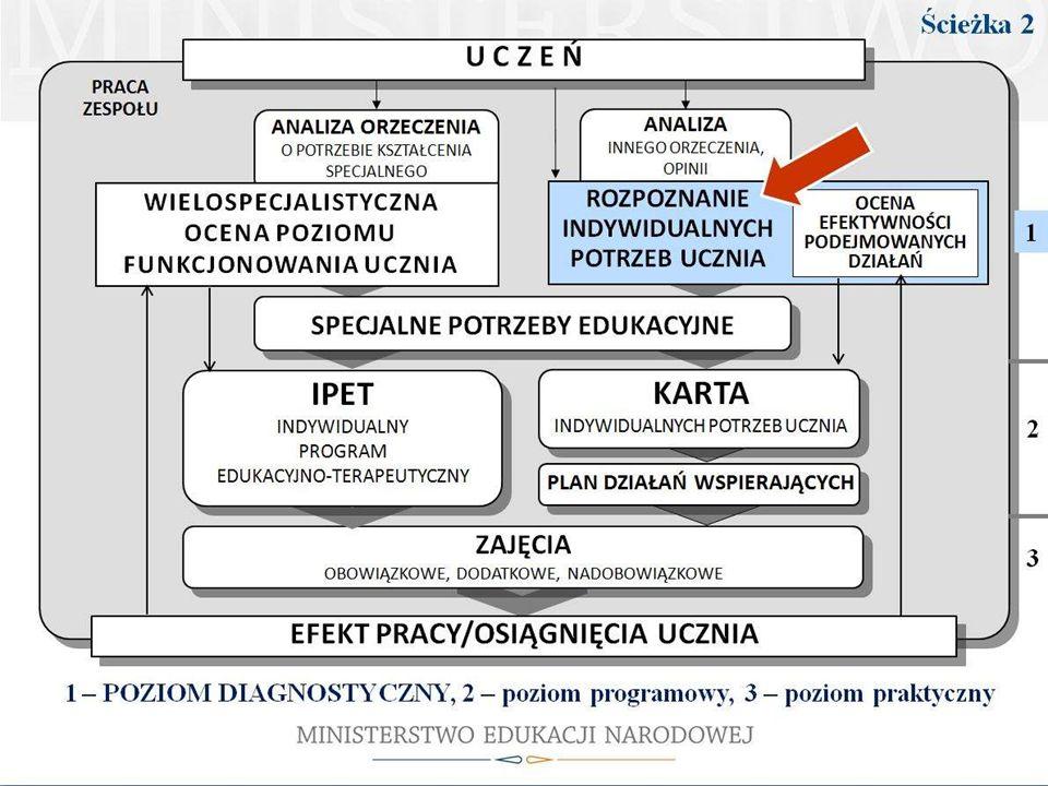 W ramach postępowania według ścieżki 2