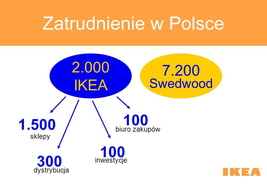 Zatrudnienie w Polsce 2.000 7.200 IKEA 100 1.500 100 300 Swedwood