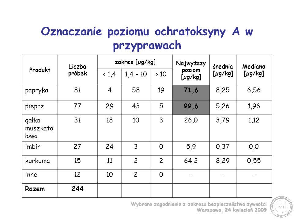 Oznaczanie poziomu ochratoksyny A w przyprawach