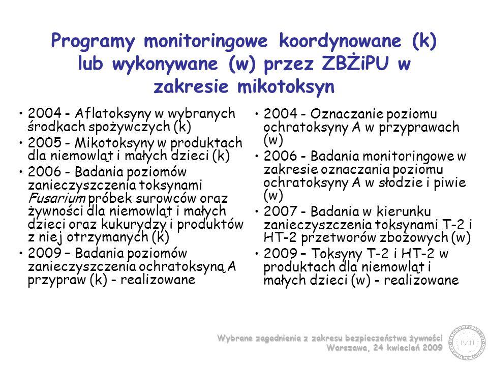 Programy monitoringowe koordynowane (k) lub wykonywane (w) przez ZBŻiPU w zakresie mikotoksyn