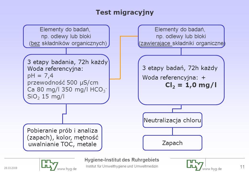 Test migracyjny Cl2 = 1,0 mg/l Elementy do badań,