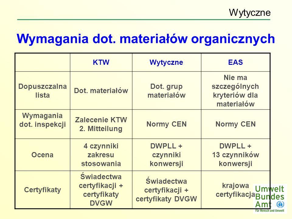 Wymagania dot. materiałów organicznych