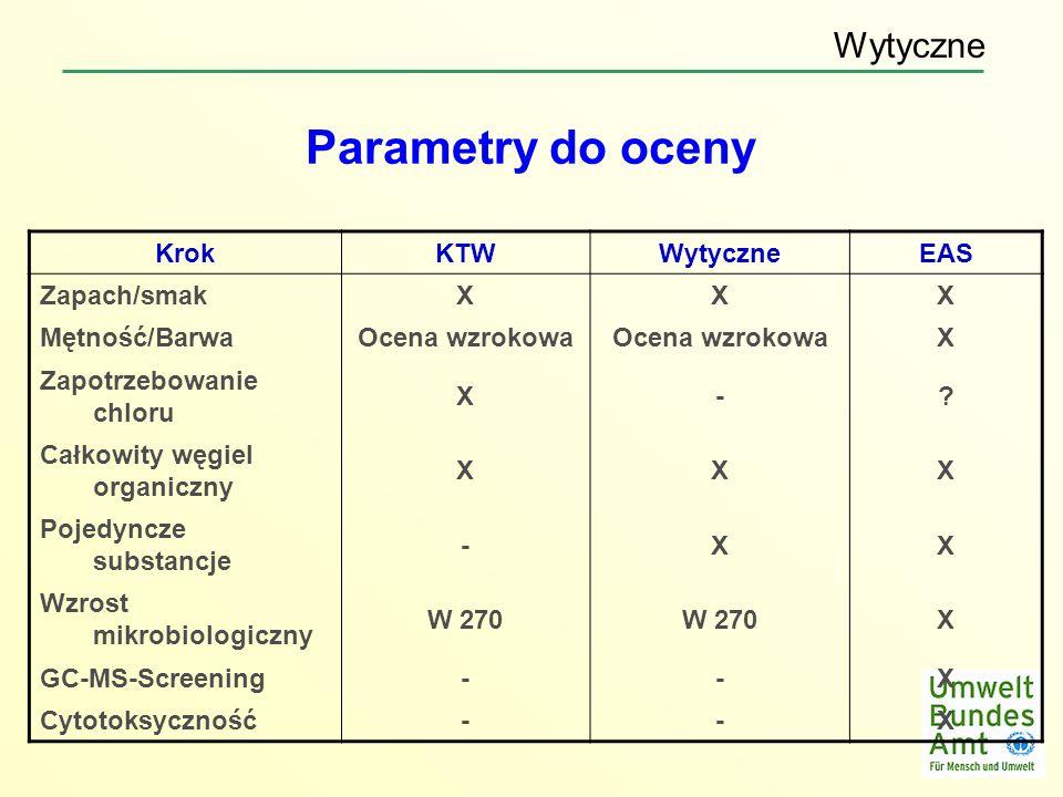 Parametry do oceny Wytyczne Krok KTW Wytyczne EAS Zapach/smak X