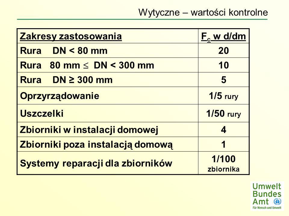 Fc w d/dm 20 10 5 1/5 rury 1/50 rury 4 1 1/100 zbiornika
