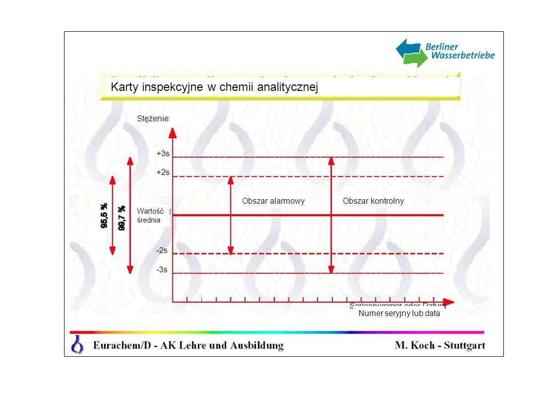 Karty inspekcyjne w chemii analitycznej