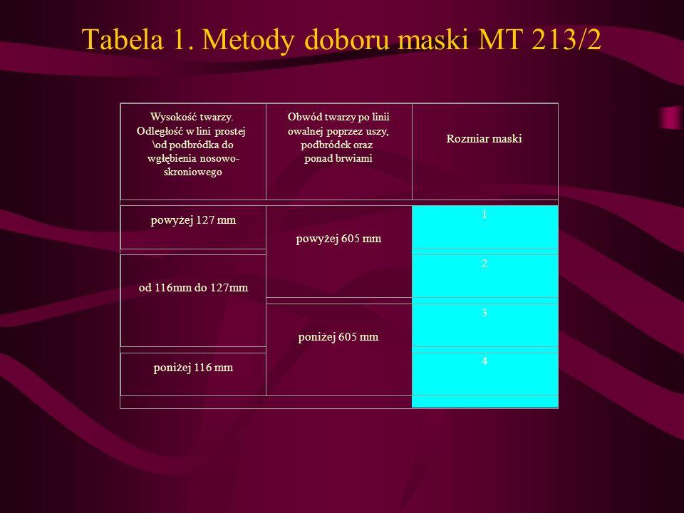 Tabela 1. Metody doboru maski MT 213/2