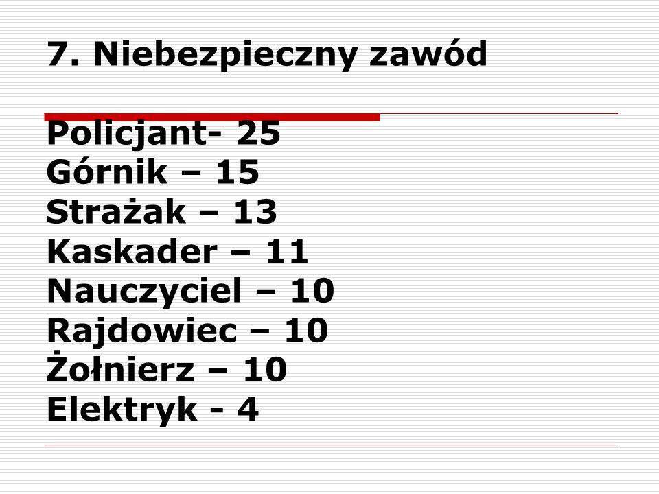 7. Niebezpieczny zawódPolicjant- 25. Górnik – 15. Strażak – 13. Kaskader – 11. Nauczyciel – 10. Rajdowiec – 10.