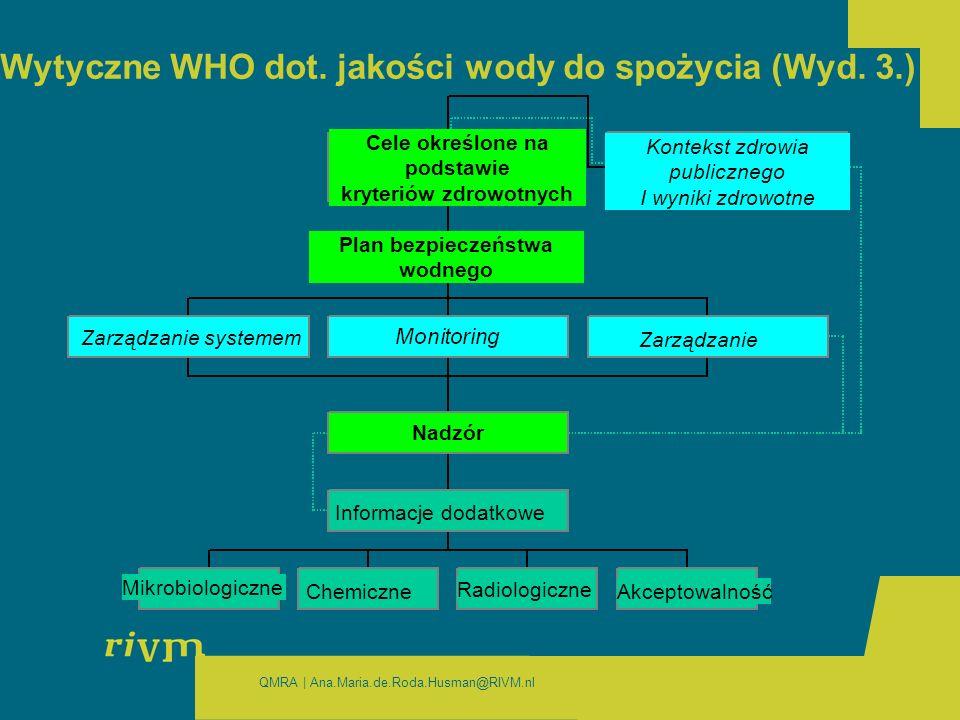Wytyczne WHO dot. jakości wody do spożycia (Wyd. 3.)