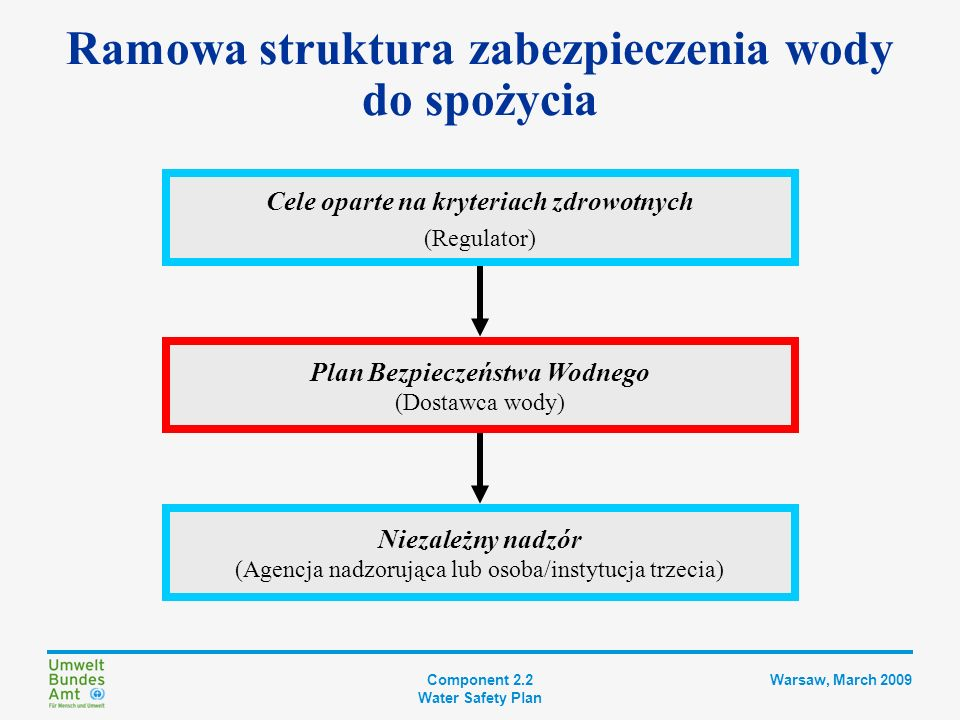 Ramowa struktura zabezpieczenia wody do spożycia