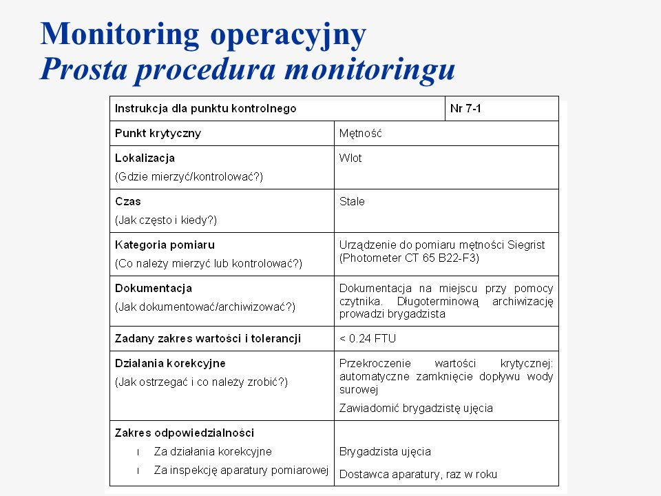 Monitoring operacyjny Prosta procedura monitoringu