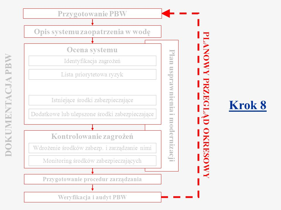 Krok 8 DOKUMENTACJA PBW PLANOWY PRZEGLĄD OKRESOWY Przygotowanie PBW