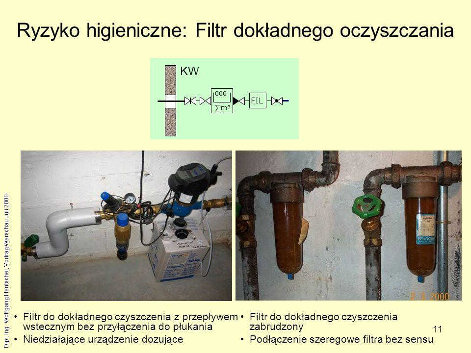 Ryzyko higieniczne: Filtr dokładnego oczyszczania