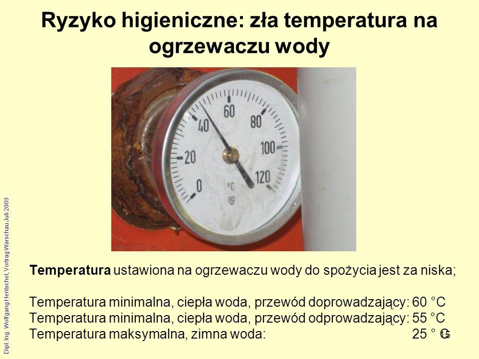 Ryzyko higieniczne: zła temperatura na ogrzewaczu wody