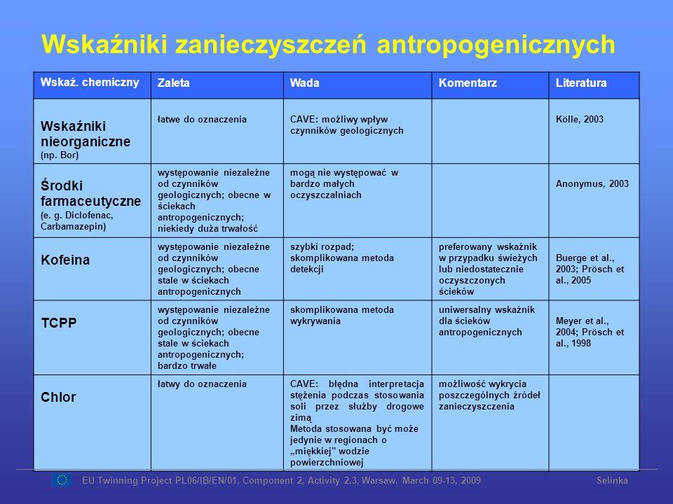 Wskaźniki zanieczyszczeń antropogenicznych