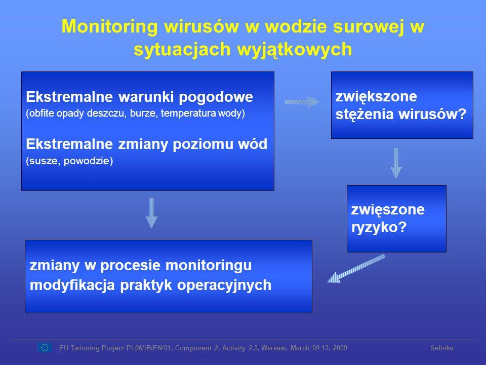 Monitoring wirusów w wodzie surowej w sytuacjach wyjątkowych