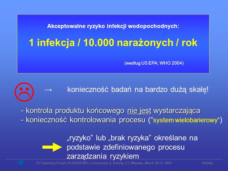 L 1 infekcja / 10.000 narażonych / rok (według US EPA; WHO 2004)