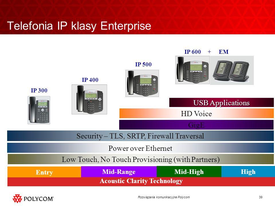 Telefonia IP klasy Enterprise